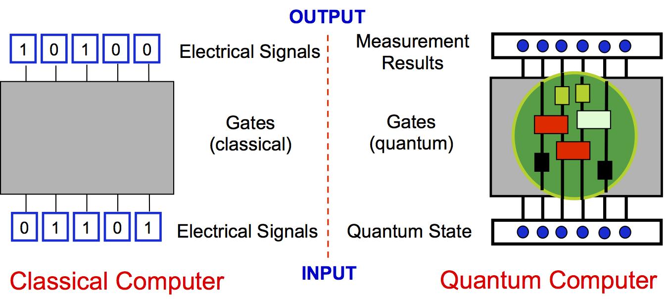 qoqms research quantum computing rh qoqms phys strath ac uk Ether D-Wave Quantum Computer Normal Computer vs Quantum Computer