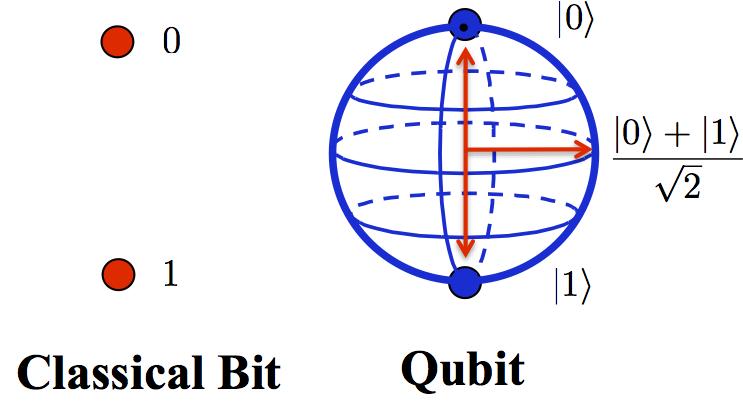 qubit - Einstein dan Hantu Kuantum